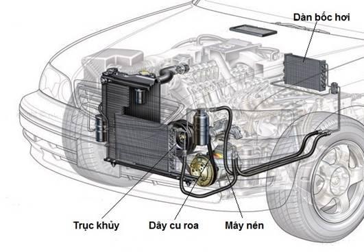 Vị trí hệ thống điều hòa ô tô